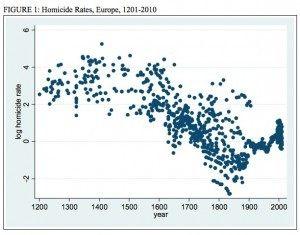Murder Rates Europe