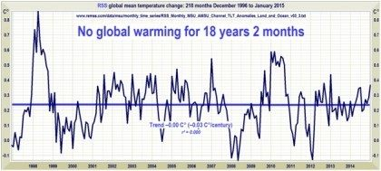 no-global-warming