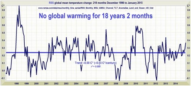 When was the theory of global warming established?