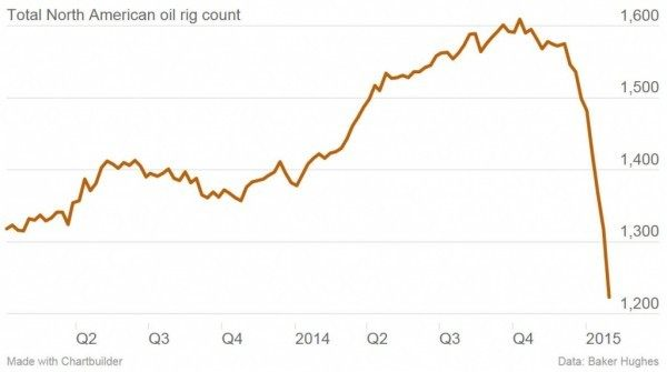 total-north-american-oil-rig-count-jan-30-600x335