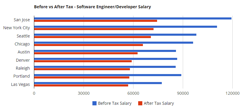 tech salaries after taxes
