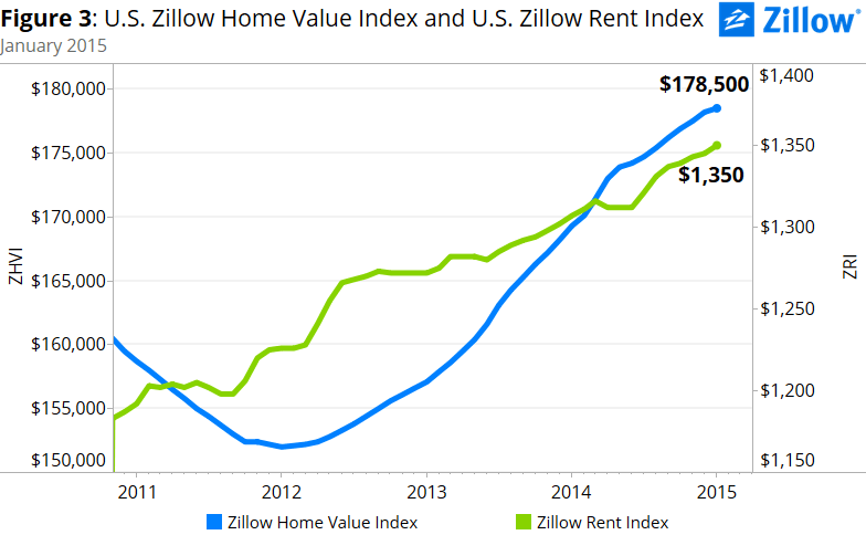 zillow home vs rent prices