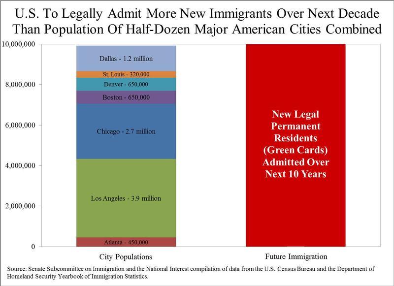 Chart Immigration 413