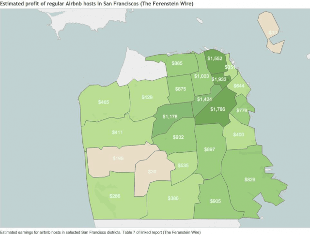 Airbnb Profit (San Francisco / Ferenstein Wire)