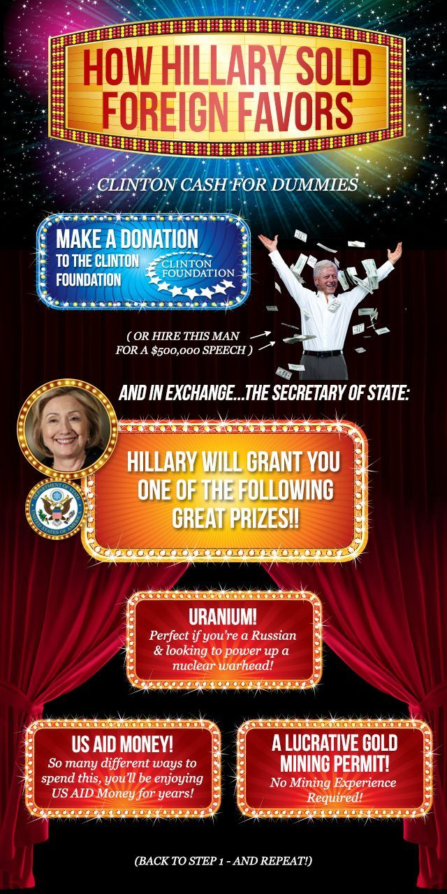 Breitbart_Clinton-Cash-For-Dummies-Infographic_v5