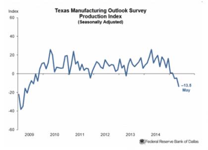Texas Fed Graph