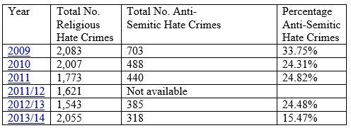 anti-semitic-hate