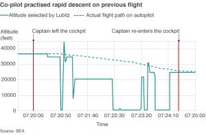 bbc_lubitz_chart