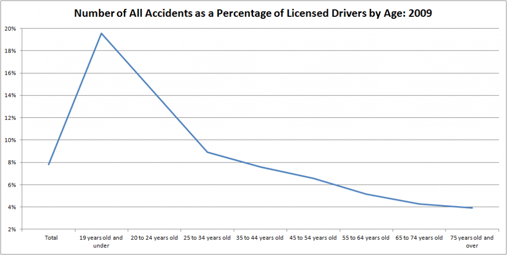 2009-age-driver-accident-statistics