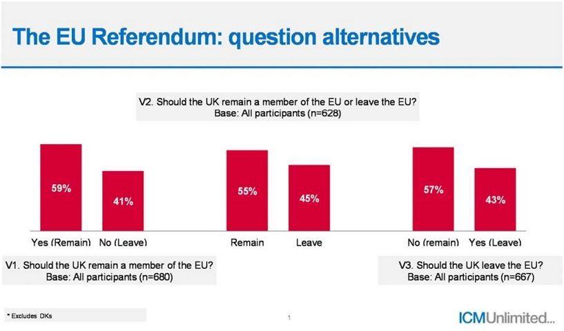 ICM Referendum Questions