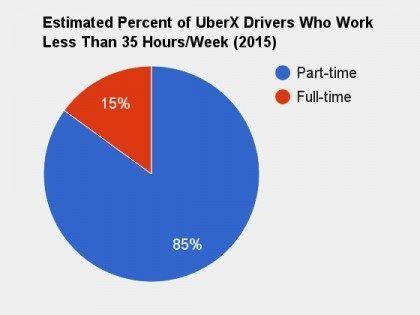 UberX Pie Chart (Hall & Krueger)