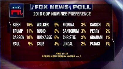 fox news channel poll june 2015
