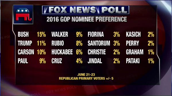fox news channel poll june 2015