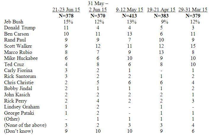 fox news poll june 23