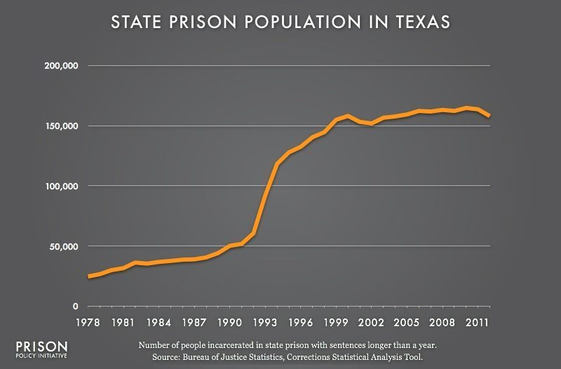 texas prison population 1978 to 2012