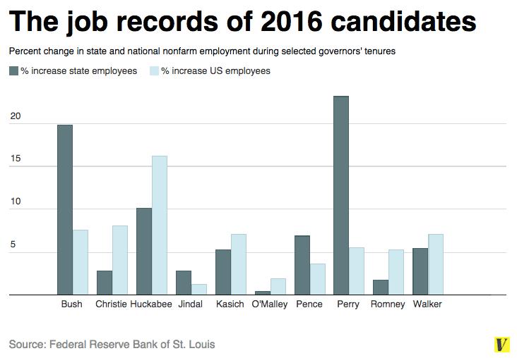vox governor 2016 job records