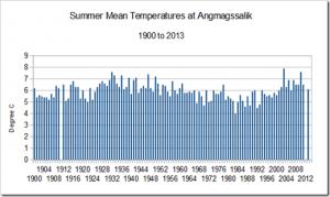 Greenland data 1b