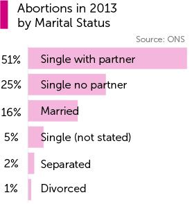abortions-2013-marital-status