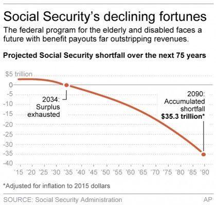 SOCIAL SECURITY FUTURE