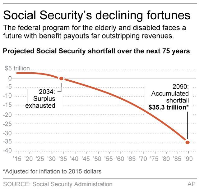 SOCIAL SECURITY FUTURE