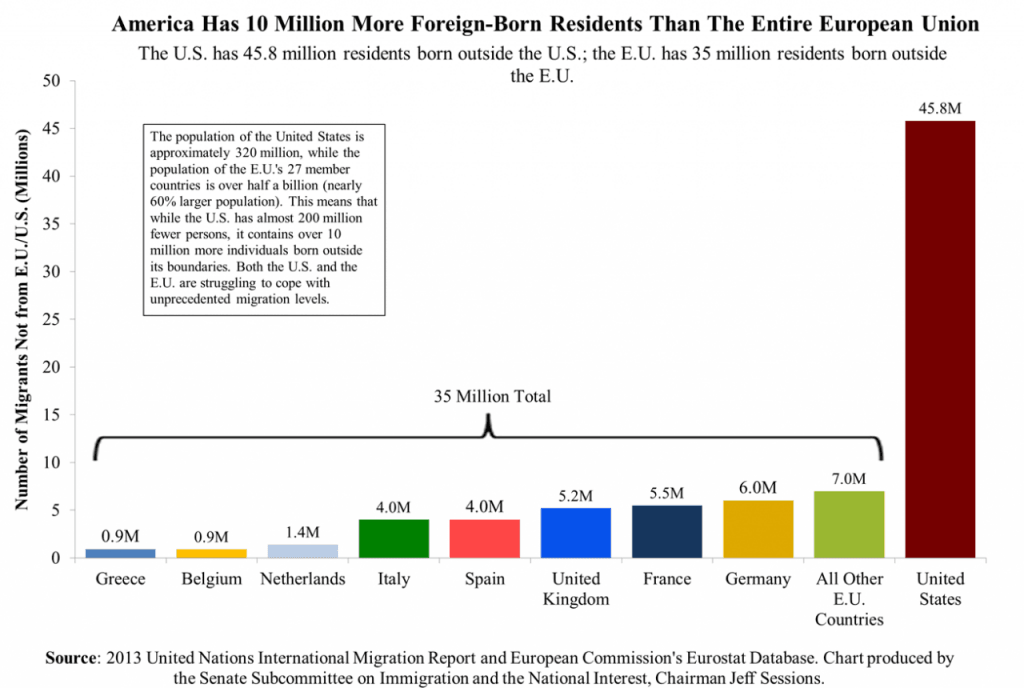 10 Million More Foreign-Born