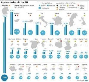 Eurostat Migrant Stats AFP
