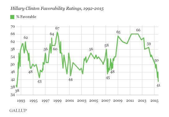 Gallup Hillary