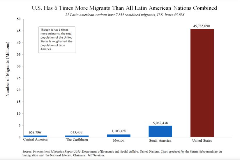 U.S. vs Latin America Migrant Chart