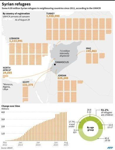 UNHCR Syria