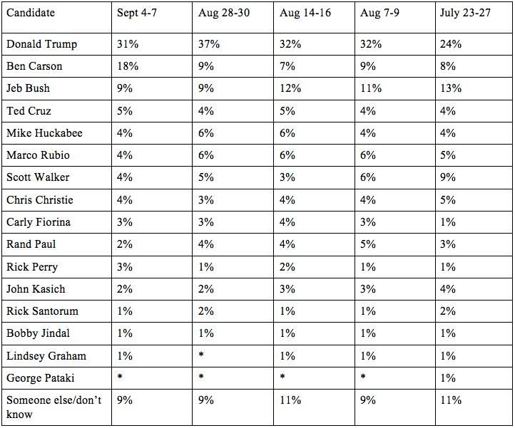 new-poll