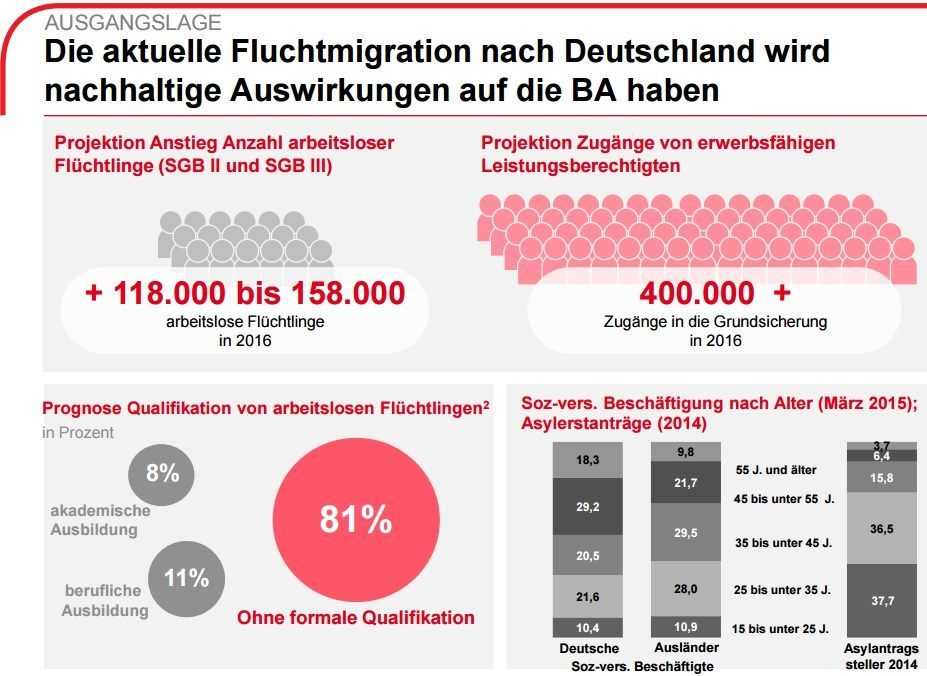 Germany Migrant Forecasts