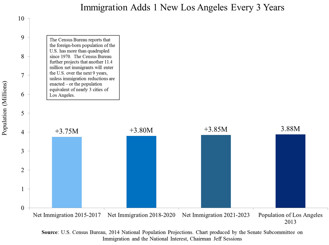 Immigration chart us adding the population of los angeles every immigration nvjuhfo Image collections