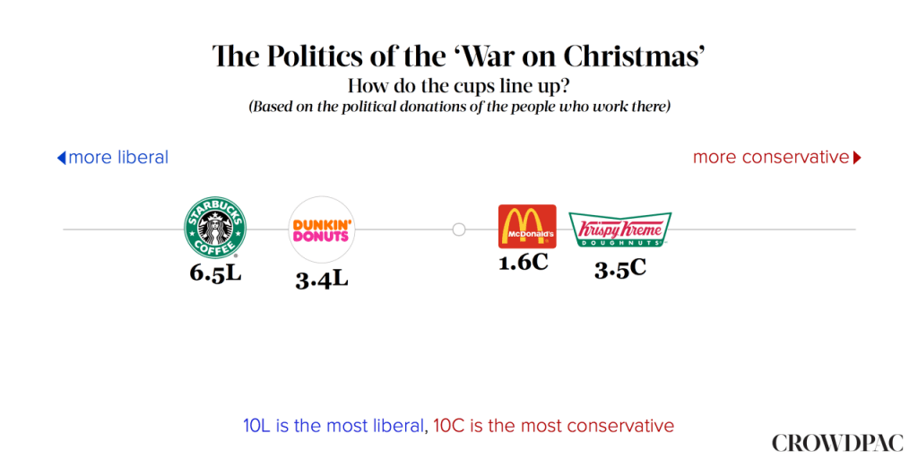 Politics of War on Christmas