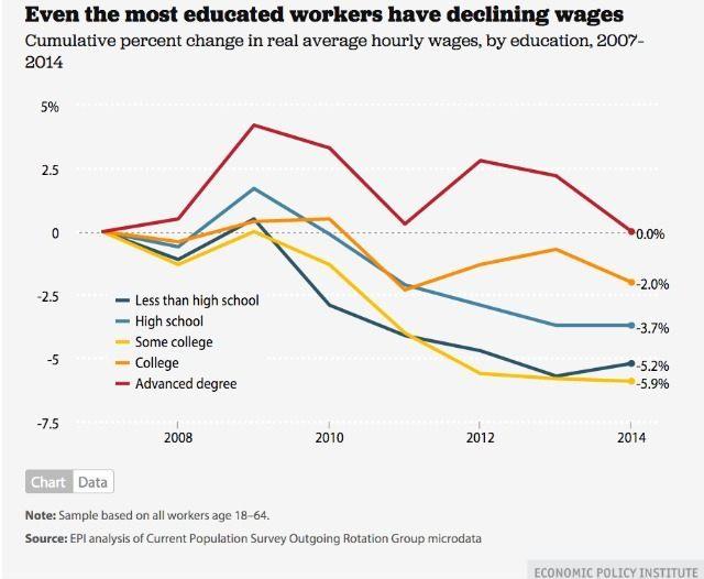 EPI wages