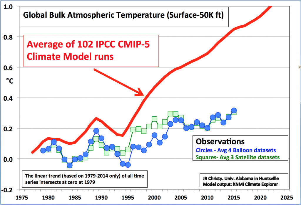 Warmists Invent New Excuse To Erase 'Global Warming'  Pause/Standstill: The Satellites Are Lying