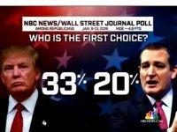 NBC Wall St. Journal Poll