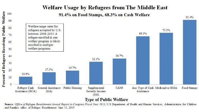 Welfare use by middle east migrants