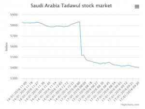 saudi_stock_market