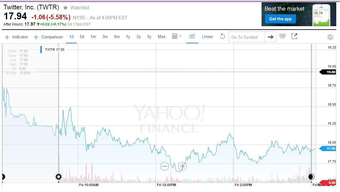 twitter-stock-drop