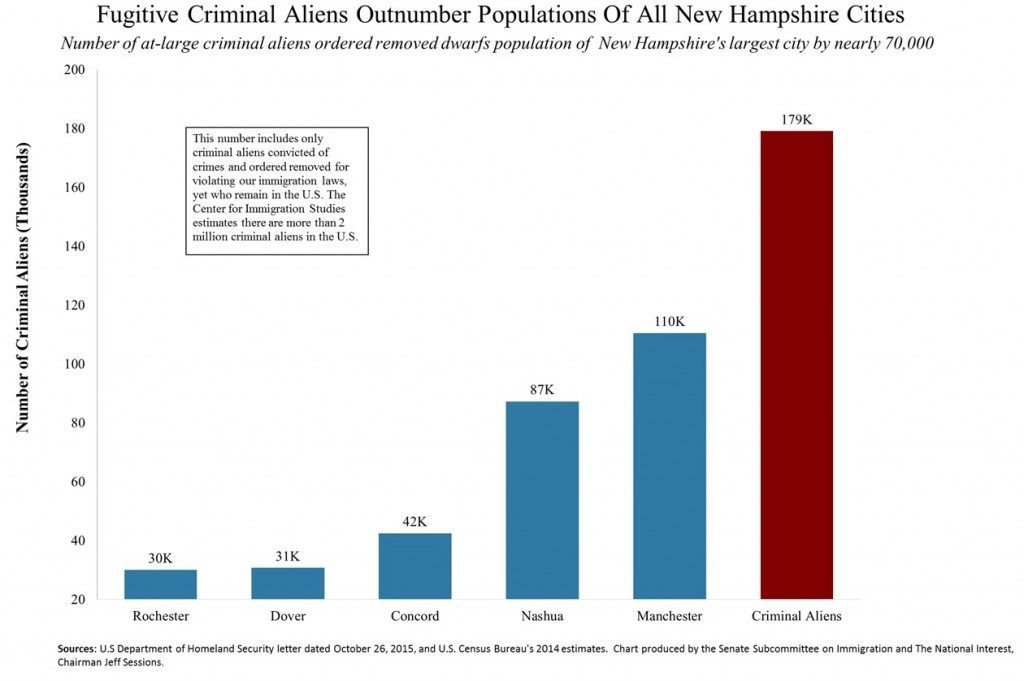 Fugitive Criminal Aliens Outnumber Populations Of All New Hampshire Cities