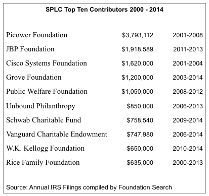 SPLC Hate for Fun and Profit