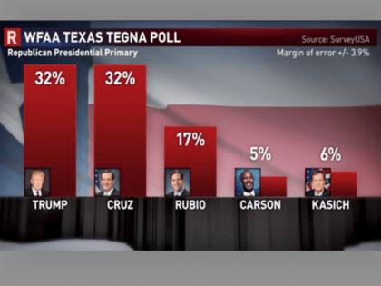 WFAA Poll