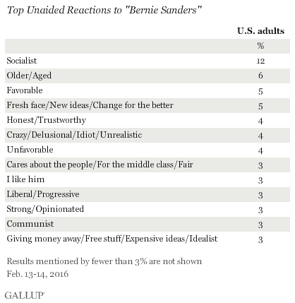 gallup-bernie-reactions