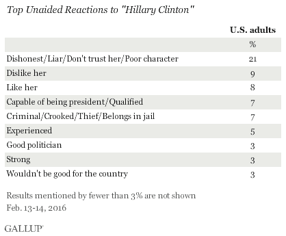 gallup-hillary-reactions