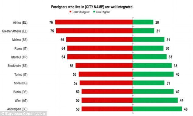 migrant cities
