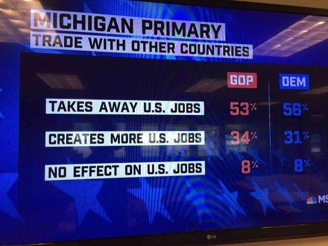 Trade exit poll (MSNBC)
