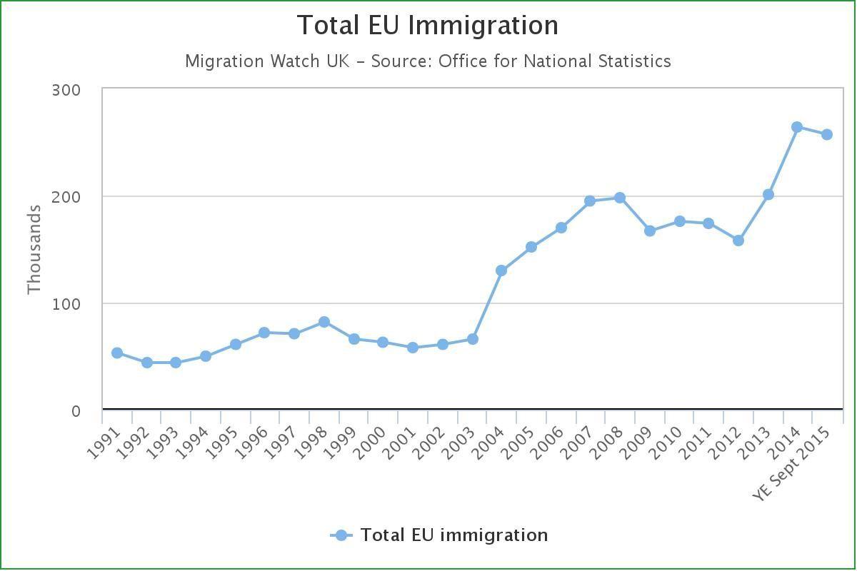 EU migration into Britain since 1991