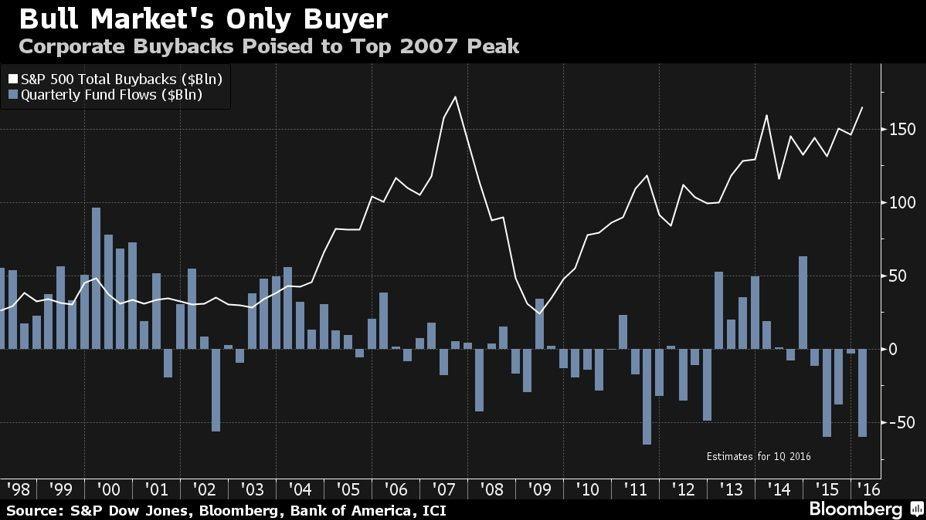 corporate-buybacks
