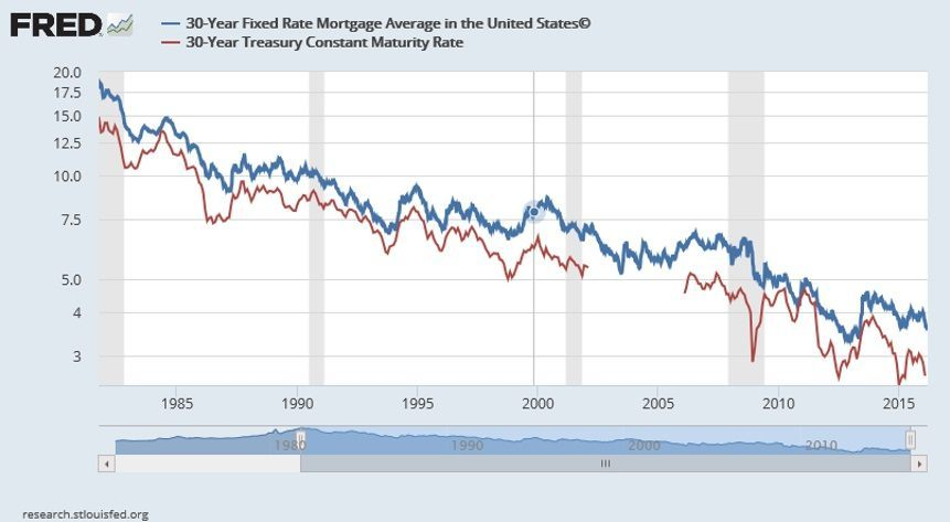 mortgage-rate-treasury-maturity