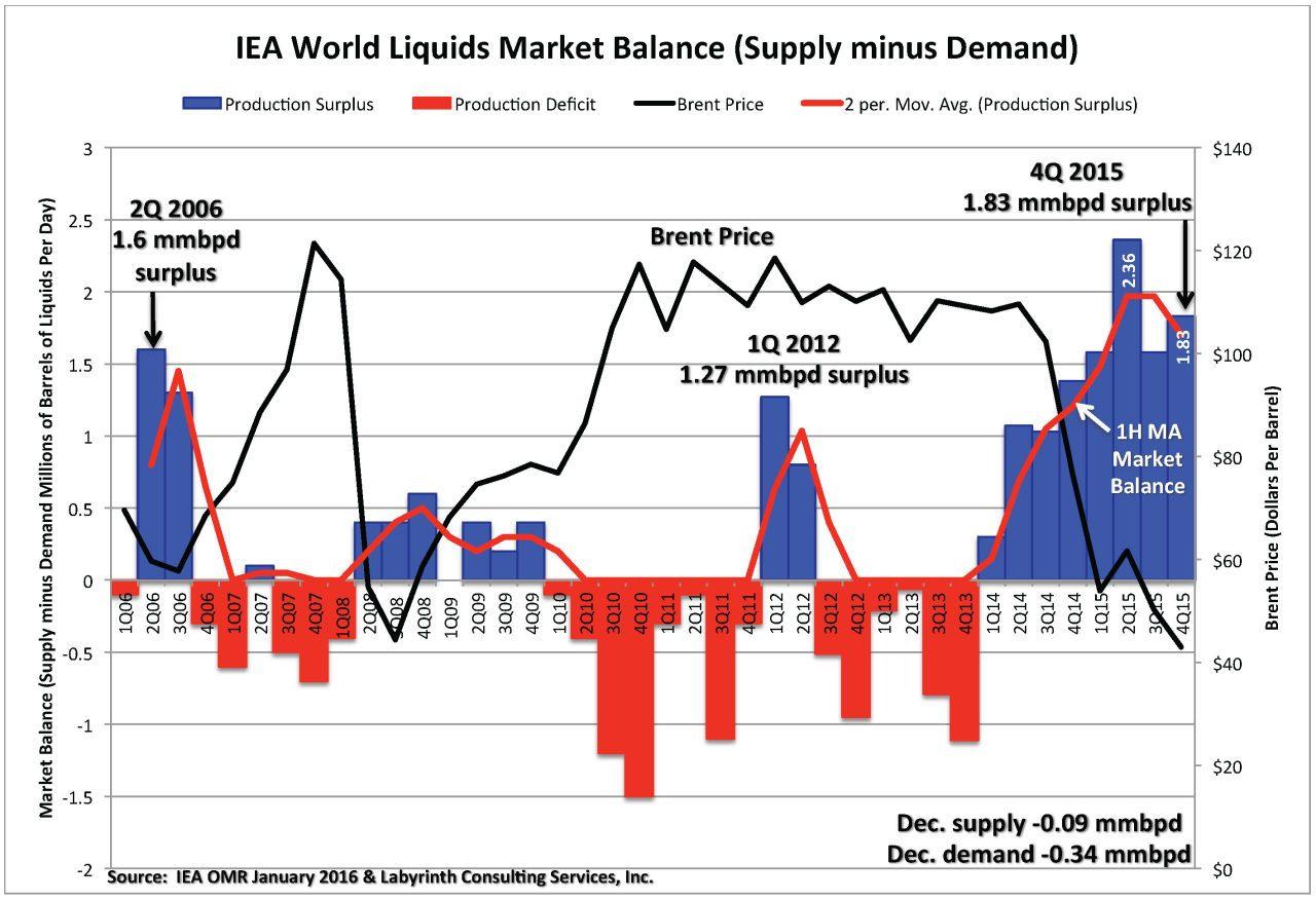Chart_Market-Balance-Brent-4
